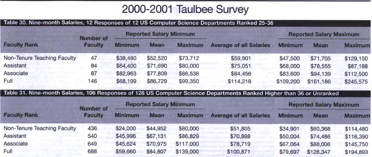 Academic salaries from 2000-2001 Taulbee survey