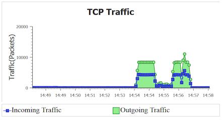 TCP vs  UDP - GENI Education